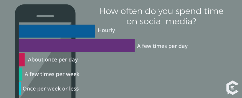 Millennials Social Video Habits: How often do you spend time on social media?