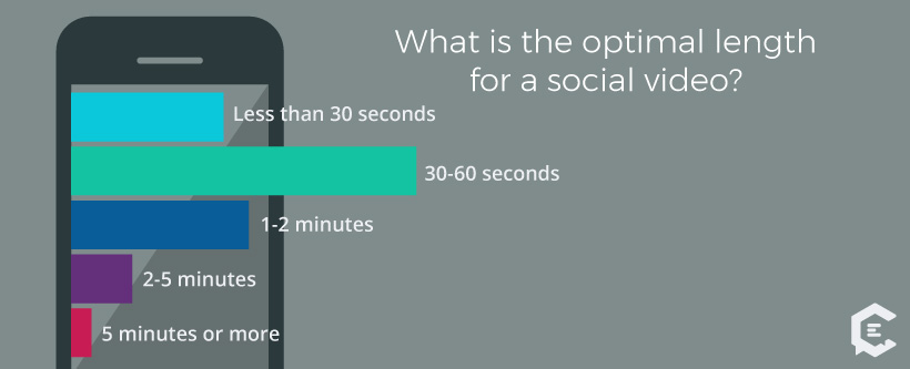 Millennials Answers - What is the optimal length for a social video?