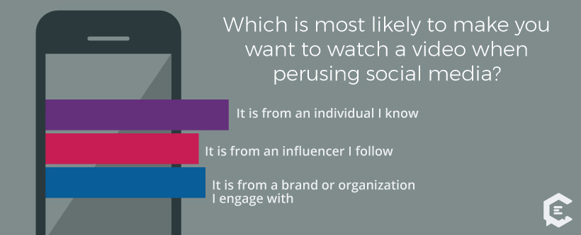 Which is most likely to make millennials watch a video when perusing social media?