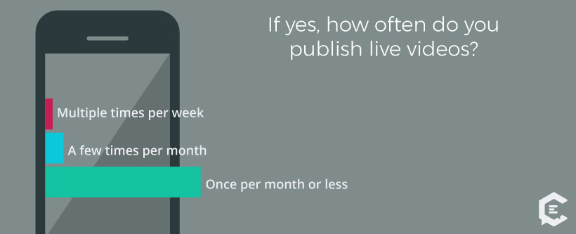 Of millennials who publish live videos, most do so once per month or less.