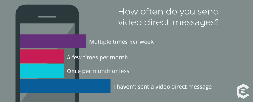 How often do millennials send video direct messages?