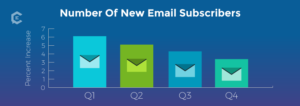 Good, Bad, and Ugly of Email Marketing