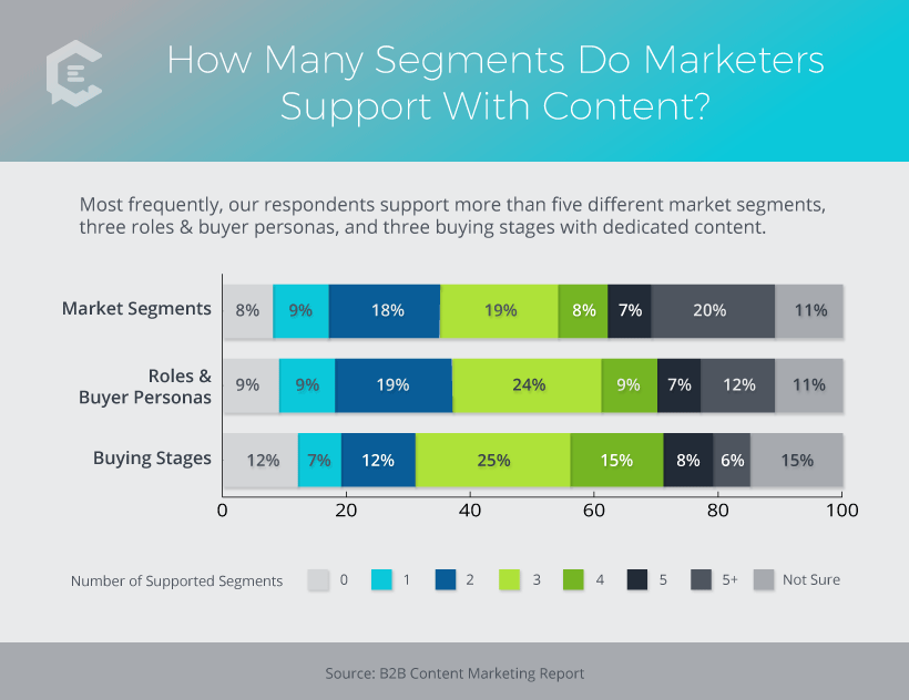How many segments do marketers support with content?