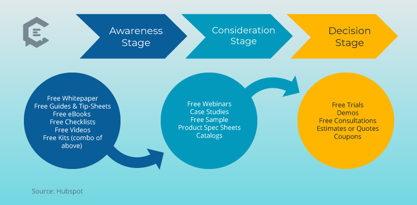 Basic Awareness / Consideration / Decision Stages of the Marketing Funnel