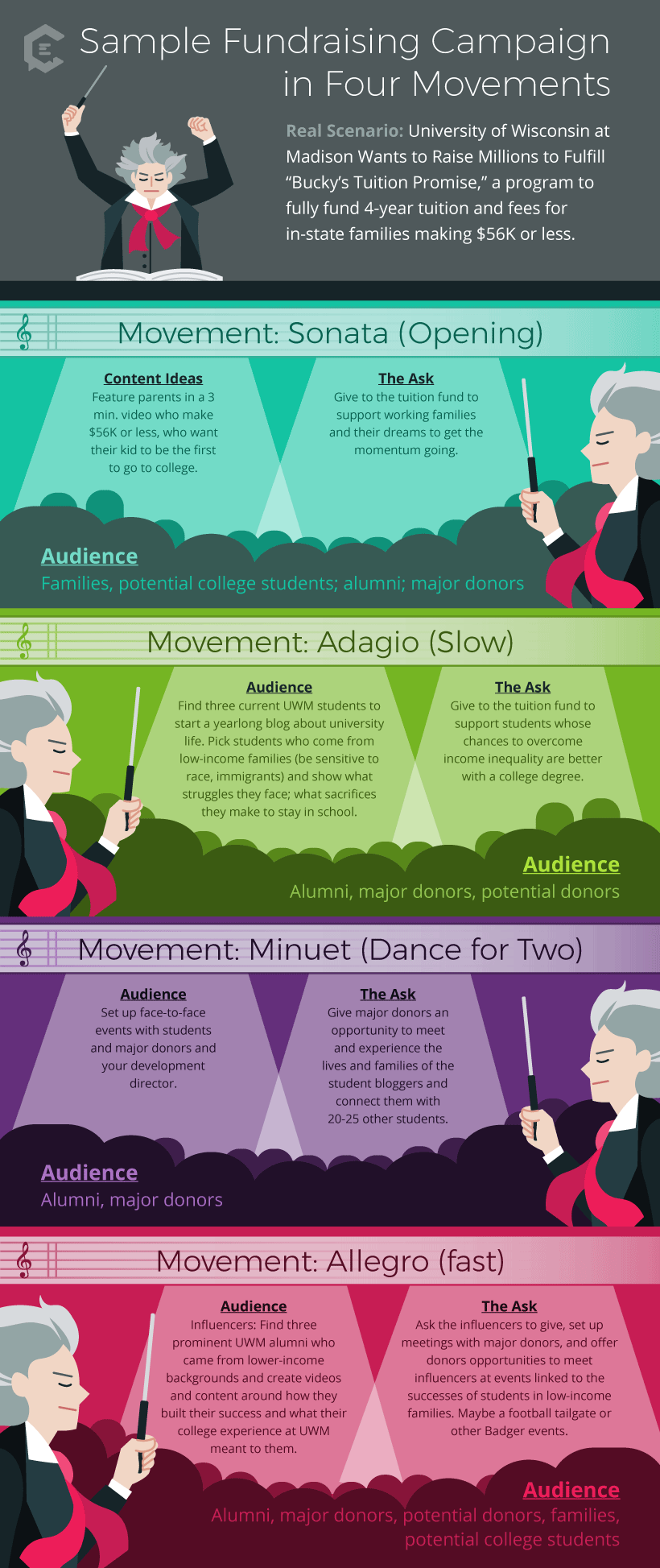 Scenarios for a sample fundraising campaign in four movements - Infographic