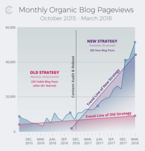 How we grew our monthly organic blog pageviews from 3K to 50+K