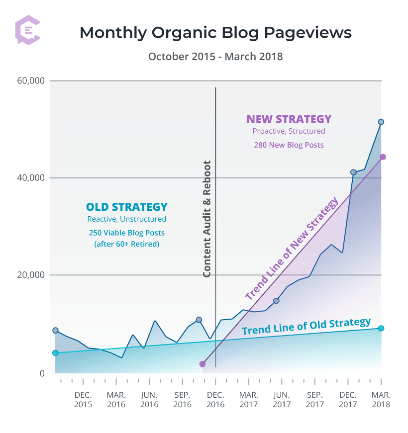 How to Grow B2B Blog Traffic: How we grew our monthly organic blog pageviews from 2,900 to 51,000+ by shifting our b2b blog strategy