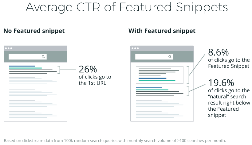 Ahrefs' Study of 2 Million Featured Snippets: 10 Important Takeaways by Tim Soulo