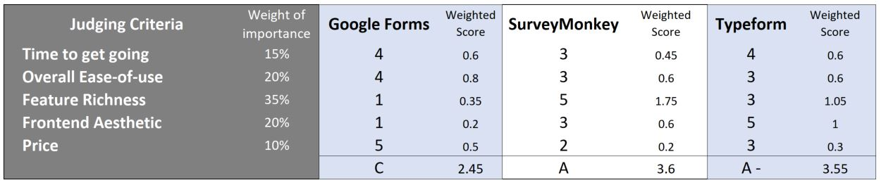 head-to-head review: google forms vs. surveymonkey vs. typeform
