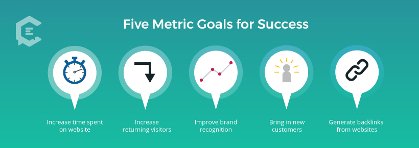 Five Metric Goals for Success in a Content Partnership