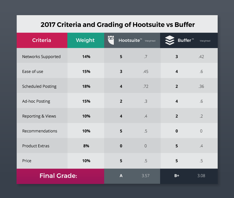 2017 Criteria and Grading of Hootsuite vs Buffer