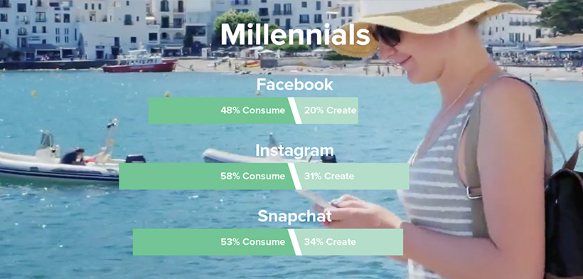 Percentages of Gen Z that create or consume content on Facebook, Instagram, and Snapchat