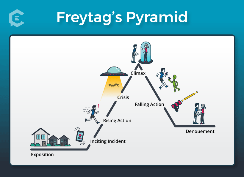 Diagram of Freytag's Pyramid of Dramatic Story Structure (aka Freytag's Triangle)