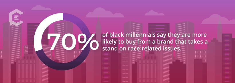 70% of black millennials say they are more likely to buy from a brand that takes a stand on race-related issues.