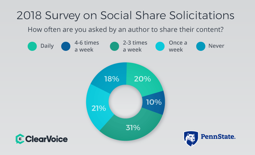 How Often Asked By Author to Share Their Content?