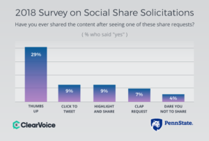 Have You Ever Shared Content After Seeing Share Request?