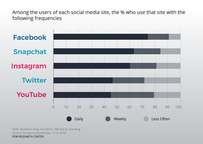 Pew Research Study 2018: Among the users of each social media site, the % who use that site with the following frequencies