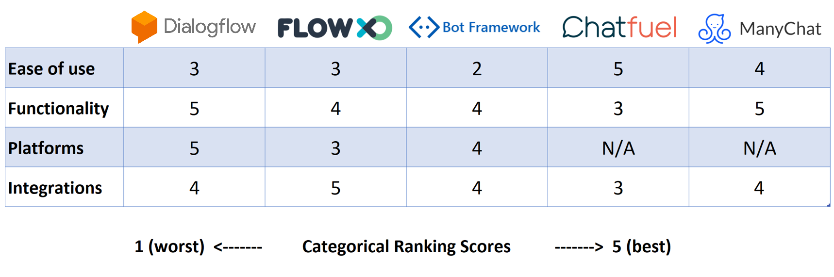 Graded comparison chart of martech artificial intelligence tools for creating chatbots