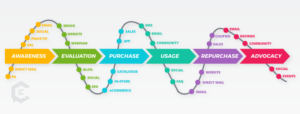 The Data Behind the Changing Customer Journey