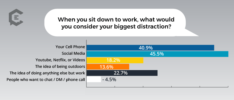 Chart: What Do Freelancers Consider the Biggest Distraction While Working