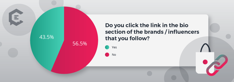 Chart: Do You Click on the Bio Link of People You Follow on Instagram?