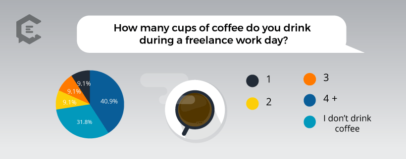 Chart: How Many Cups of Coffee Do Freelancers Drink in a Typical Work Day?