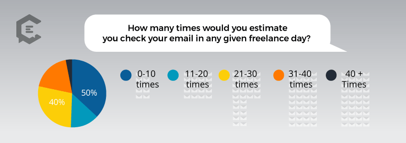 Chart: How many times freelancers check email in a given day.