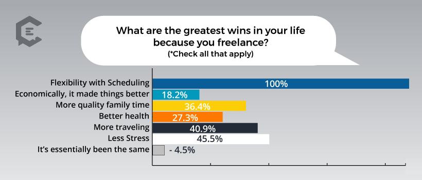 Chart: What Do Freelancers Consider the Biggest Wins in Their Life Because of Freelancing?
