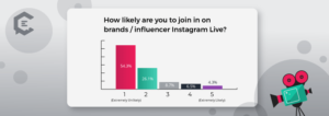 data week instagram use behavior