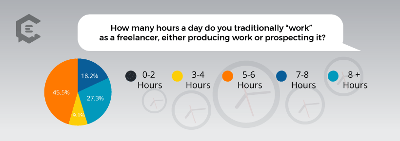 Chart: How Many Hours a Day Do Freelancers Work?