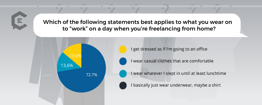 Chart: What Do Freelancers Typically Wear When They Are Working From Home
