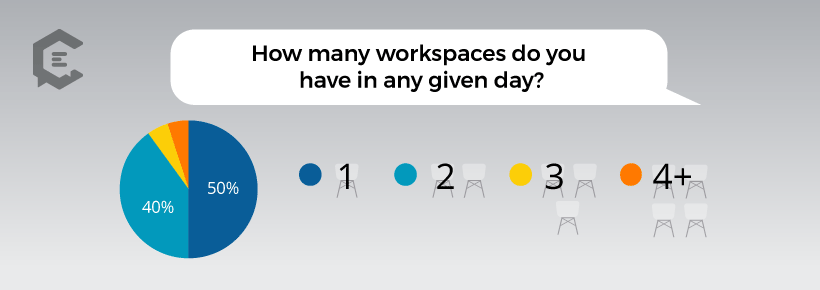 Chart: How Many Workspaces Freelancers Use in a Given Day