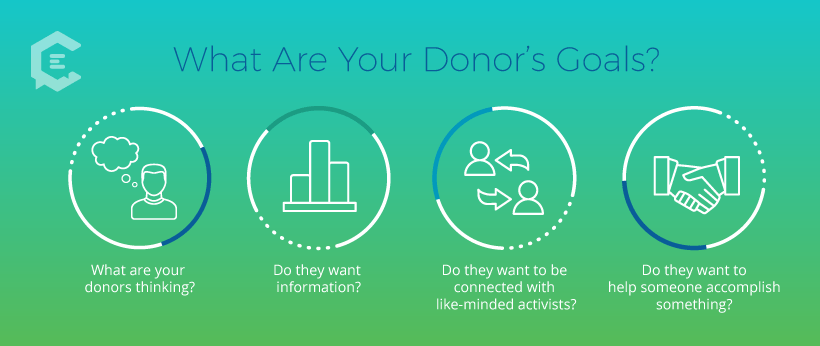 When doing content marketing for a nonprofit, first ask these four questions about your donors' goals.