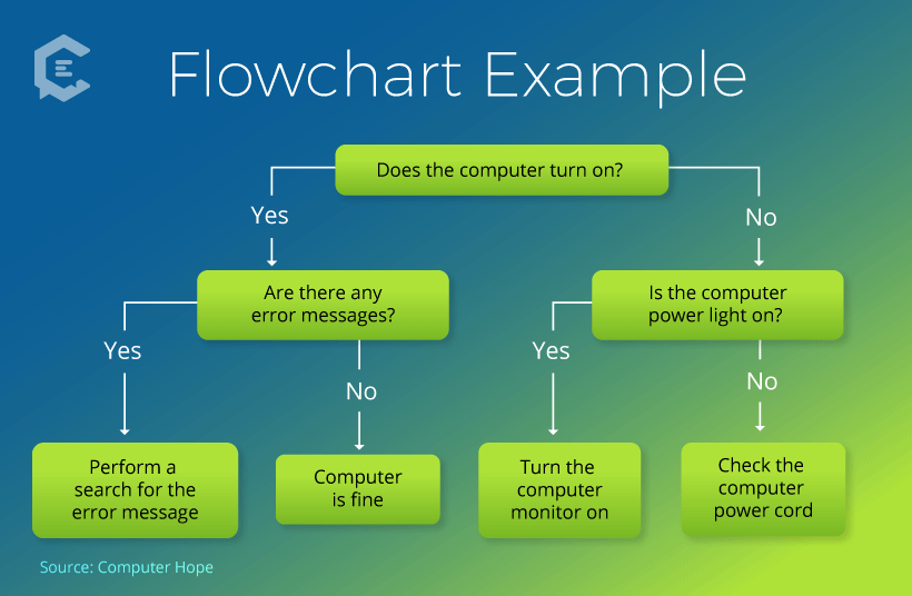 Scripting a chatbot: Example of a dialogue flowchart (aka decision tree)