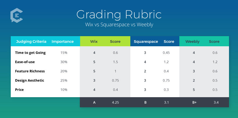 2019 Product Comparison: Graded Reviews of Wix vs. Squarespace vs. Weebly