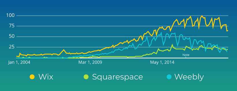 Wix vs. Squarspace vs. Weebly: Chart Comparing Growth of Three Website Builders