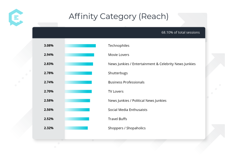 Google Analytics Affinity Category - Finding Reach With Your Buyer Personas