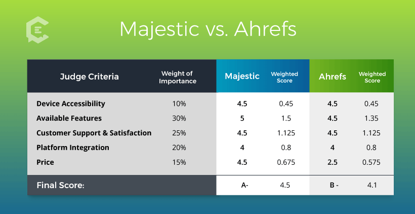 Final Graded Review Scores: Majestic vs. Ahrefs