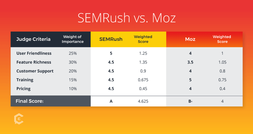 SEMRush vs. Moz: Review Scores and Judging Criteria