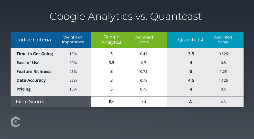 Google Analytics vs Quantcast judgment criteria chart