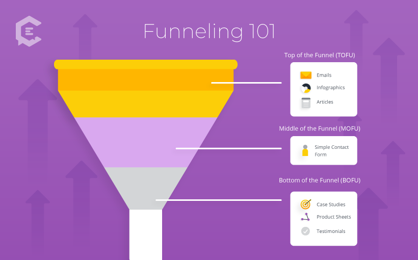 marketing funnel 101 infographic tofu bofu mofu