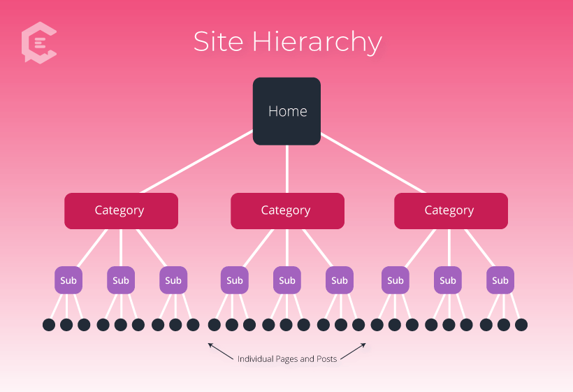 site hierarchy diagram for seo