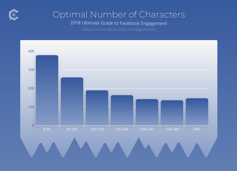 BuzzSumo: Optimal Number of Characters for Facebook Chart