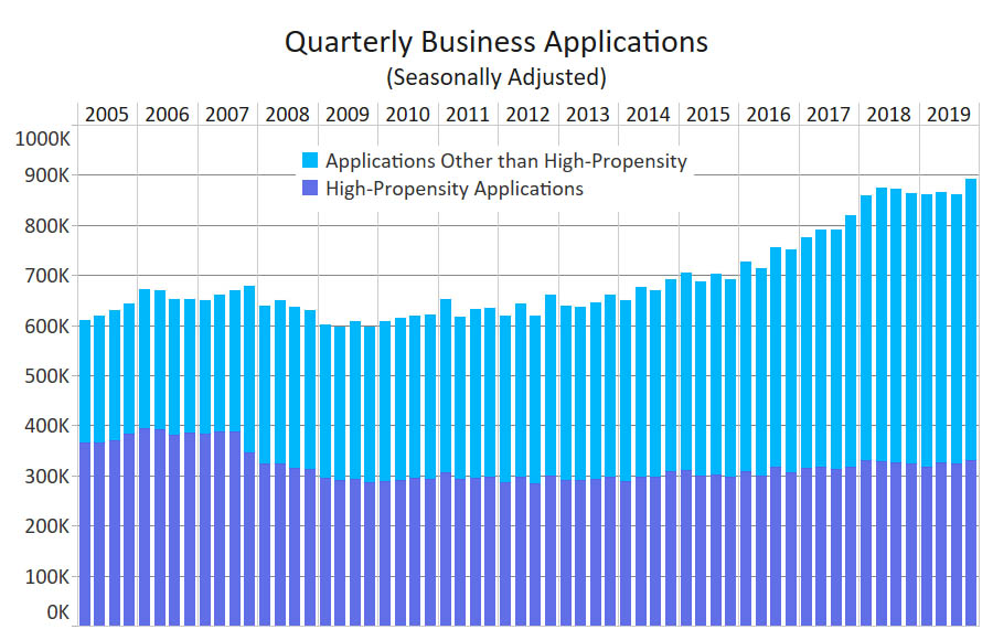 Quarterly Business Applications 2019 - U.S. Census Bureau