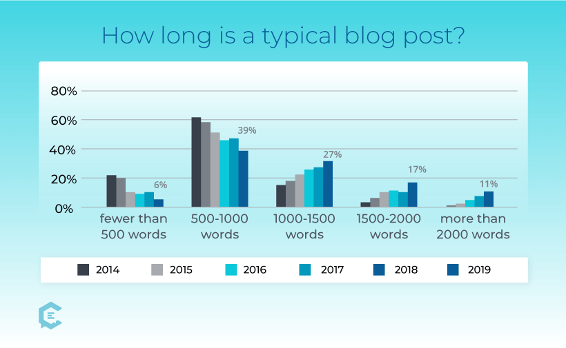 How long is a typical blog post?