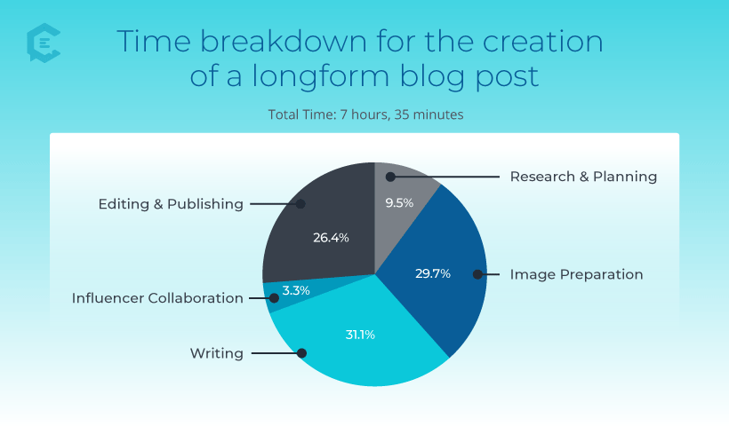 Time breakdown for the creation of a longform blog post.