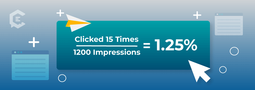 If you have an ad that includes a link that was clicked 15 times, and you had 1200 impressions, your click-through rate would be 1.25%