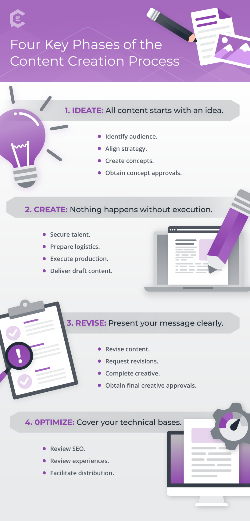 4 Key Phases of the Content Creation Process