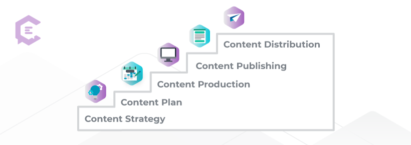 These are the foundational stair-step layers that lead to content publishing and distribution at the top of your content marketing approach.