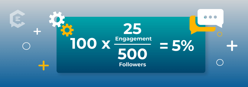 If you received 25 engagements on an Instagram post, and you have 500 followers, your engagement rate calculation is 25/500*100= 5%
